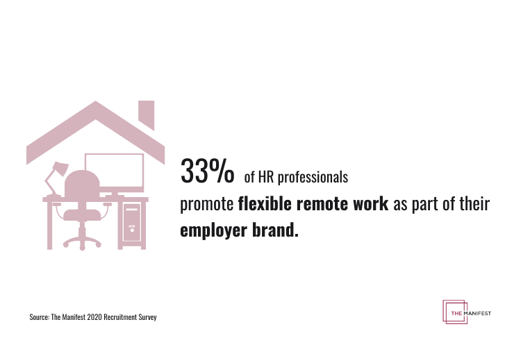 33% of human resources managers promote flexible remote work in employer branding