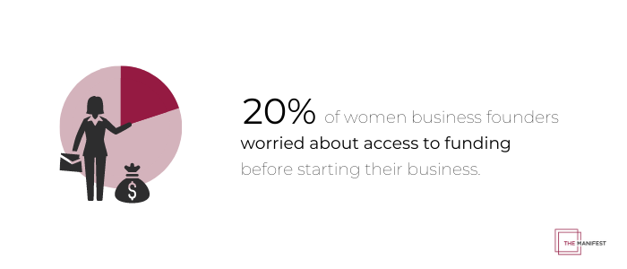20% of women founders worried about access to funding before starting a business.