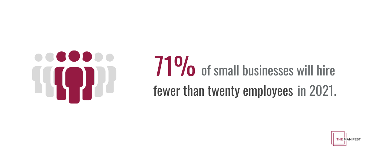 71% of small businesses will hire fewer than 20 employees