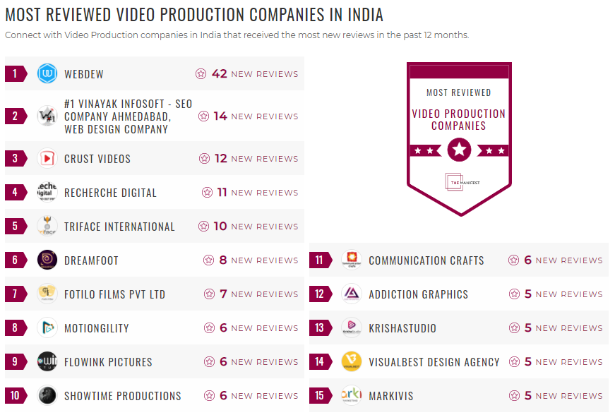 Most Reviewed Video Production Companies