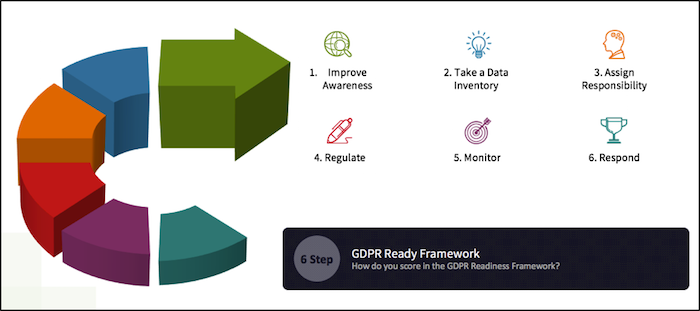 6 Step GDPR Ready Framework
