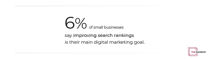 6% of Small Businesses' Primary Goal is to Improve Search Rankings