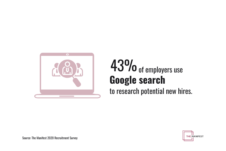 43% of employers use Google search to research potential new hires.