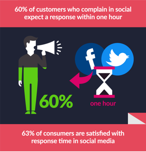 60% of customers who complain on social expect a response within one hour