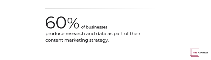 60% of businesses product research and original data as part of their content marketing strategy.