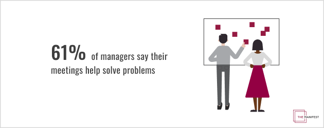 61% of managers say their meetings help solve problems