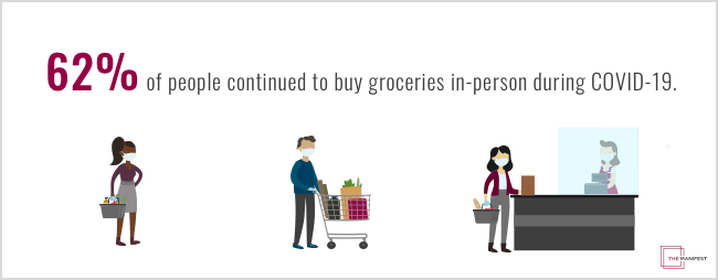 62% of people continued to buy groceries in-person during COVID-19.