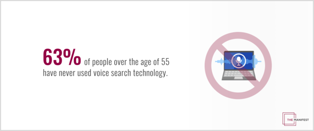 63% of people over the age of 55 have never used voices search technology