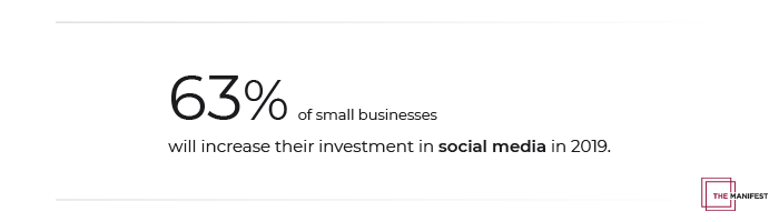 63% of small businesses will increase their investment in social media.