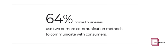 64% of small businesses use two or more communication methods to communicate with consumers.