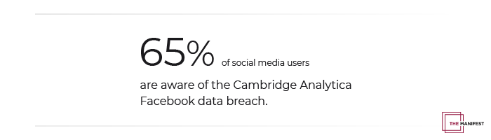 65% of social media users are aware of the Cambridge Analytica Facebook data breach