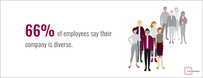 66% of employees say their company is diverse