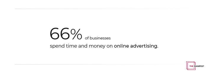 66% of businesses spend time and money on online advertising.