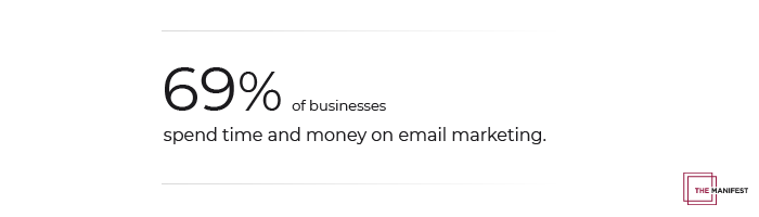 69% of businesses spend time and money on email marketing.