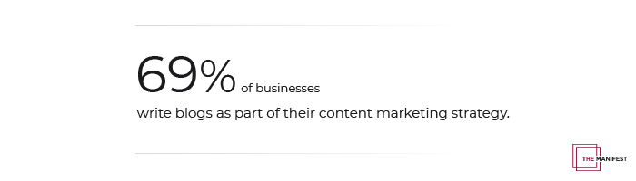 69% of businesses write blogs as part of their content marketing strategy.