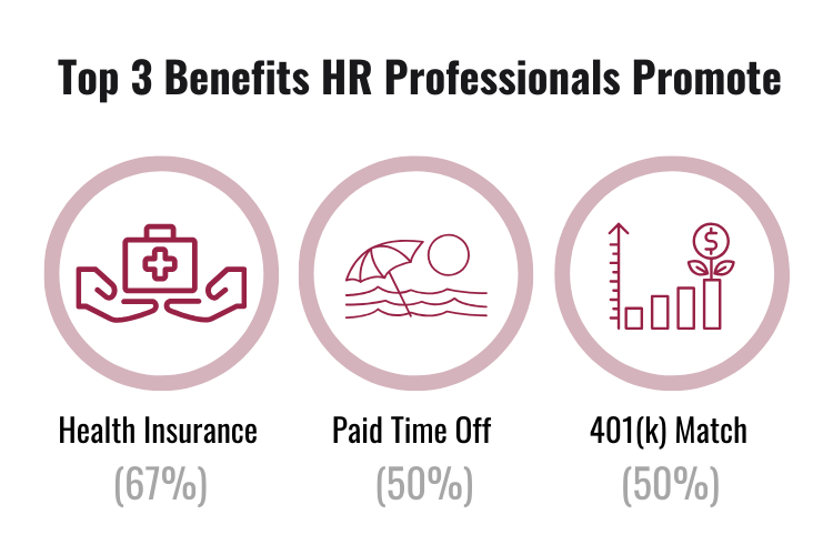 Top 3 benefits HR managers promote