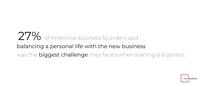 27% of millennial business founders said the main challenge was balancing a personal life with their business venture.