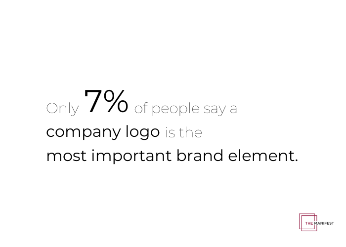 Only 7% of people say a logo is an important brand element to understand a company's purpose.