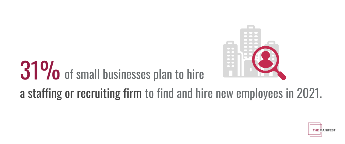31% of small businesses will hire a staffing or recruiting firm