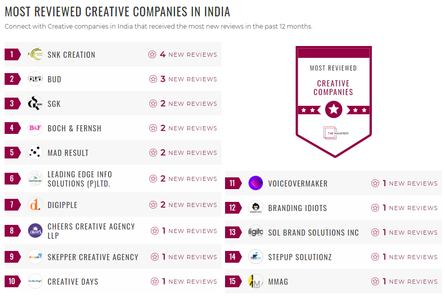 Most Reviewed Creative Companies