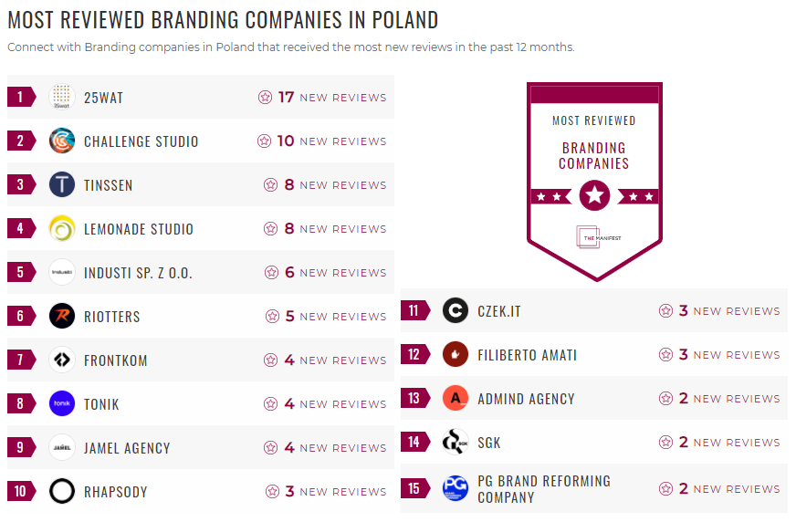 Most Reviewed Branding Poland