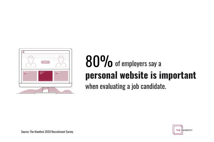 80% of employers say a personal website is important when evaluating a job candidate.
