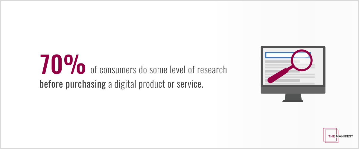 70% of consumers perform some amount of research before purchasing a digital product or service.