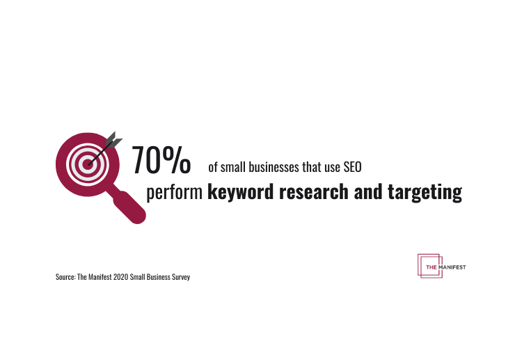 70% of small businesses that use SEO perform keyword research and targeting