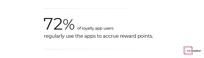 72% of restaurant loyalty app users use these apps to collect points for rewards