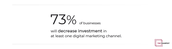 73% of businesses will decrease investment in at least one digital marketing channel.