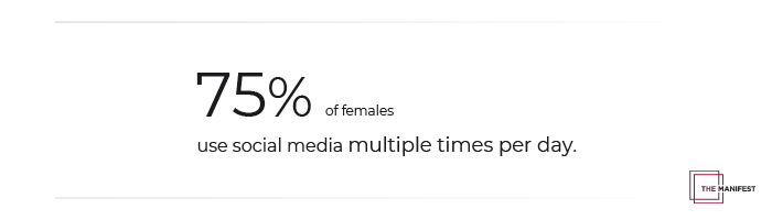75% of females use social media multiple times per day.