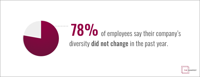 78% of employees say their company's diversity did not change in the past year