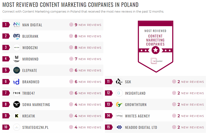 Most Reviewed Content Marketing Poland