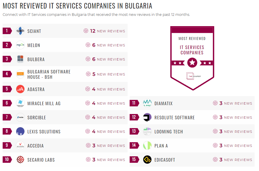 Most Reviewed IT Services Bulgaria
