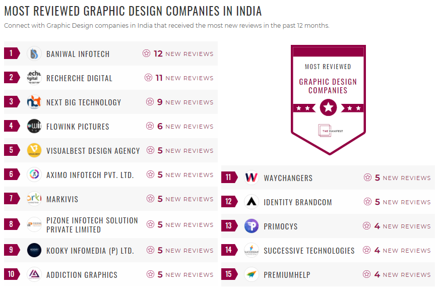 Most Reviewed Graphic Design Companies