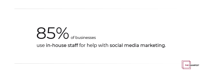 85% of businesses use in-house staff for social media marketing