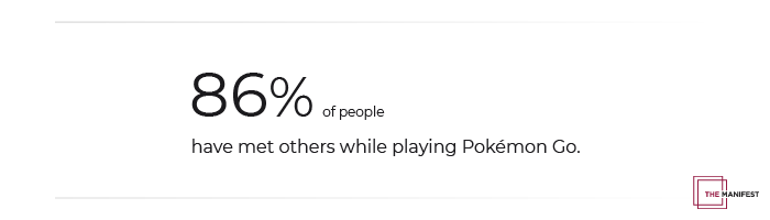 86% of Pokémon Go Players Have Met New People While Playing