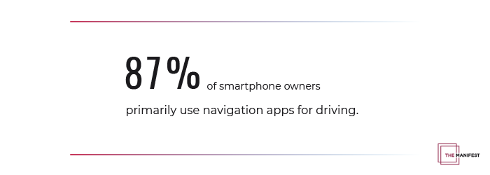 87% of people use navigation apps for driving directions the most