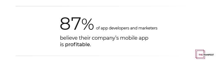 87% of Companies Believe Their Mobile App is Profitable