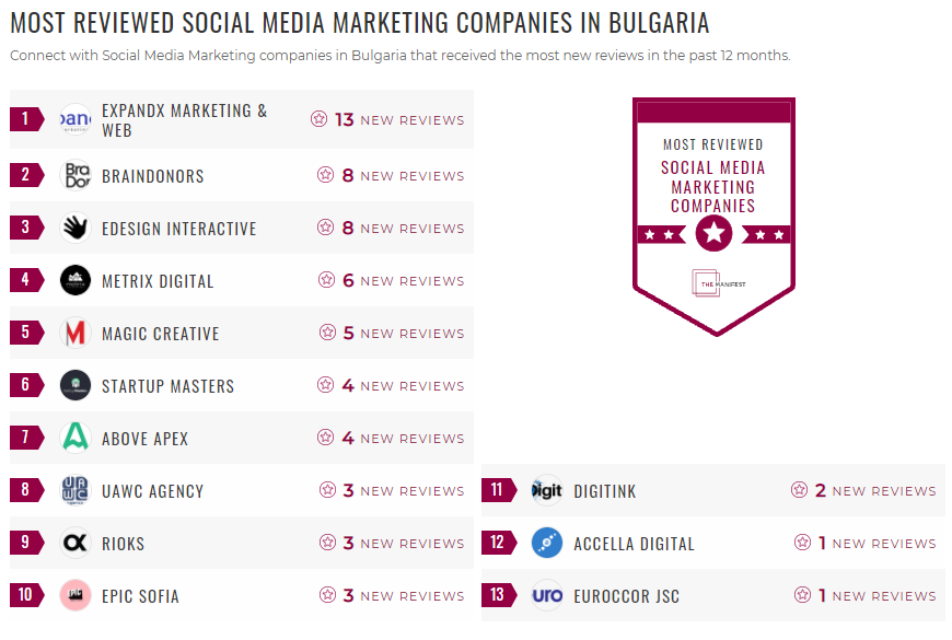Most Reviewed SMM Bulgaria