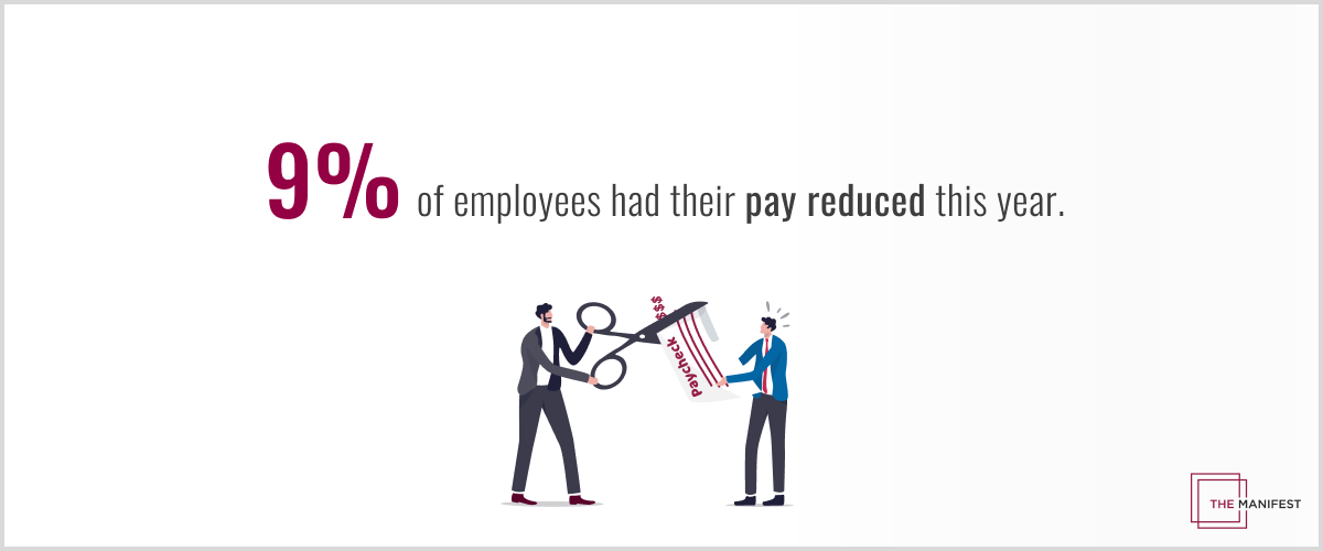 9% of employees had their pay reduced this year.
