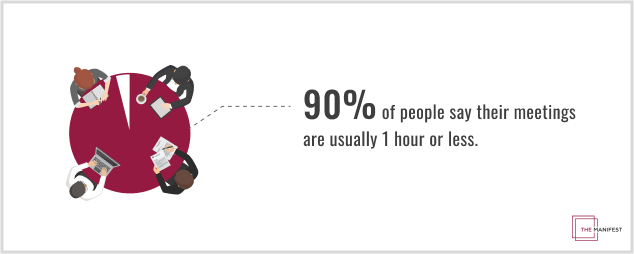 90% of people say their meetings are usually 1 hour or less