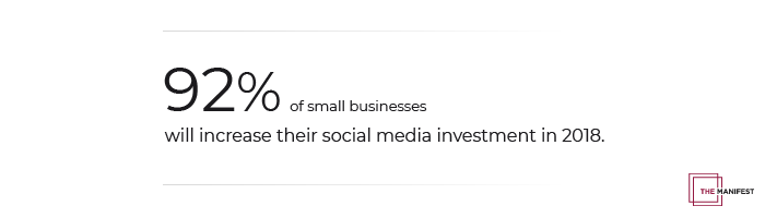 92% of small businesses will increase their social media investment in 2018.