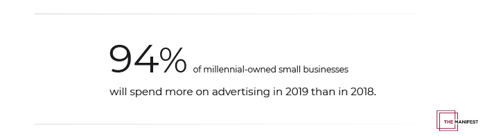94% of millennial-owned small businesses will spend more in 2019 than in 2018.