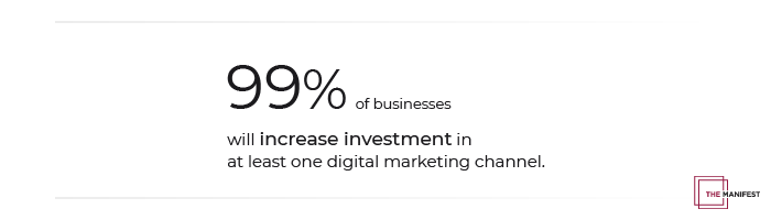 99% of businesses will increase investment in at least one digital marketing channel.