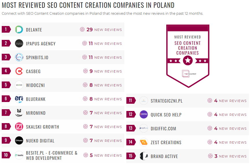 Most Reviewed SEO Content Creation Poland