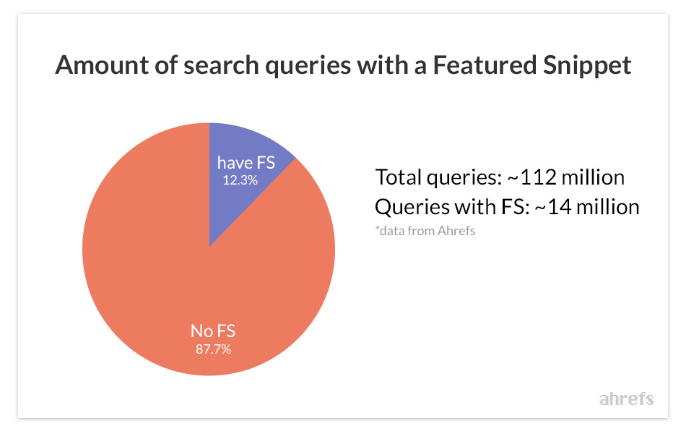 How Many Search Queries Have A Google Snippet