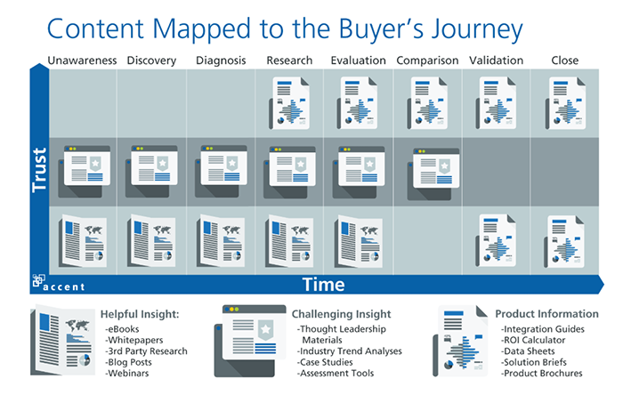 Content Mapped to the Buyer's Journey