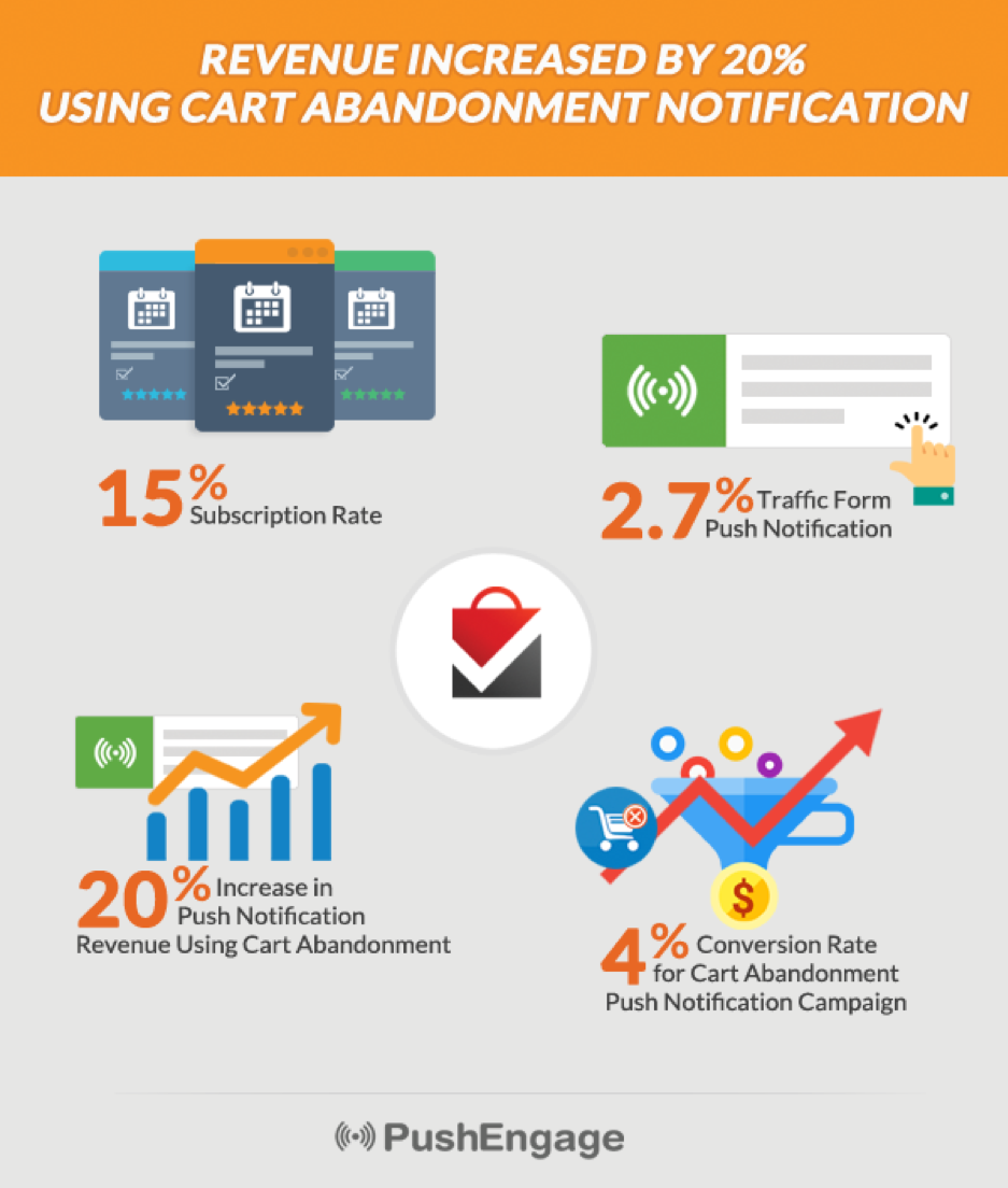 Revenue Increased By 20% Using Cart Abandonment Notification