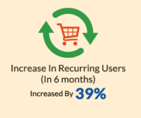 Increase in recurring users (in 6 months), increased by 39%